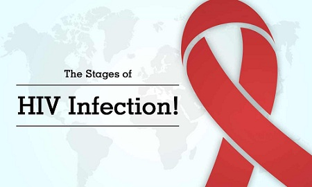 Stages of HIV Infection | Treatments for HIV | Gandhi Medicos